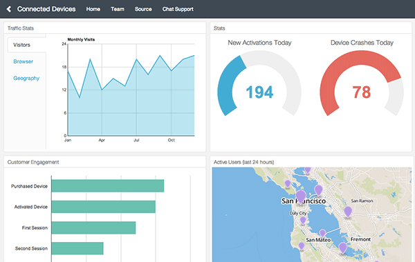Dashboard Examples By Keen IO - Customer dashboard template